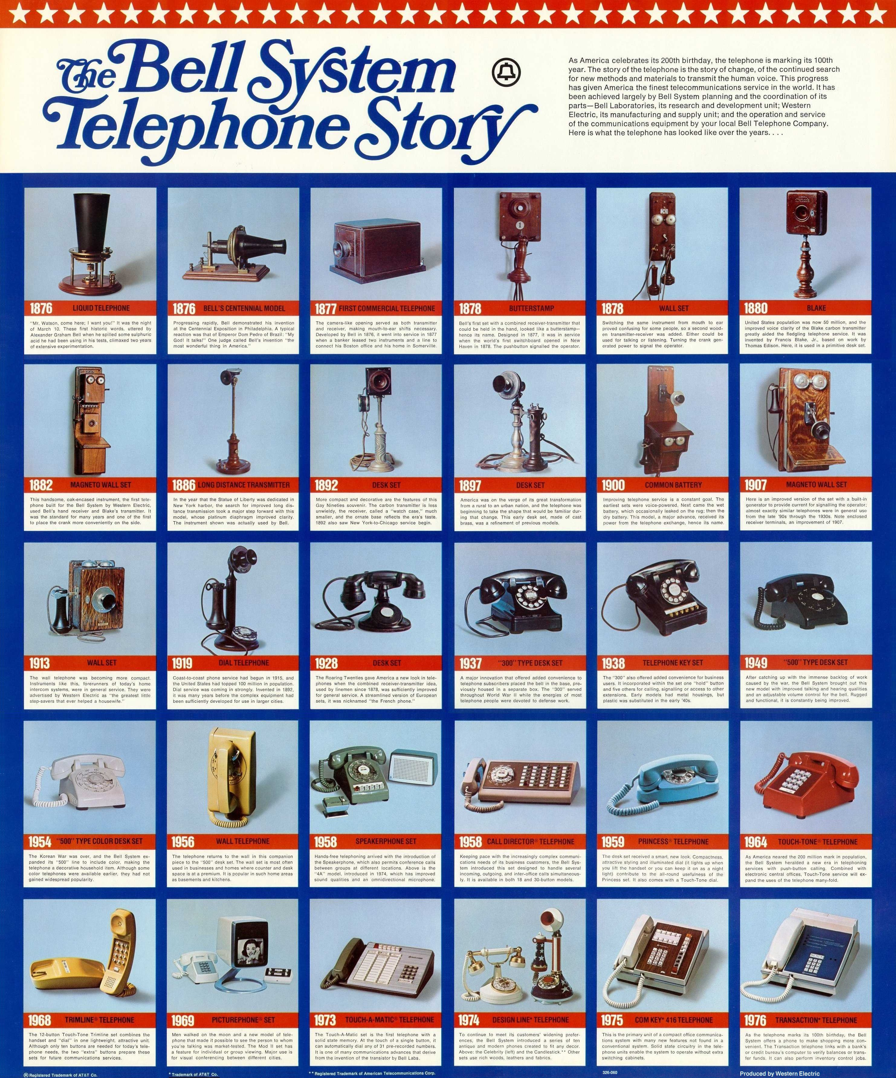 Telephone Invention Timeline Telephone Invention Timeline