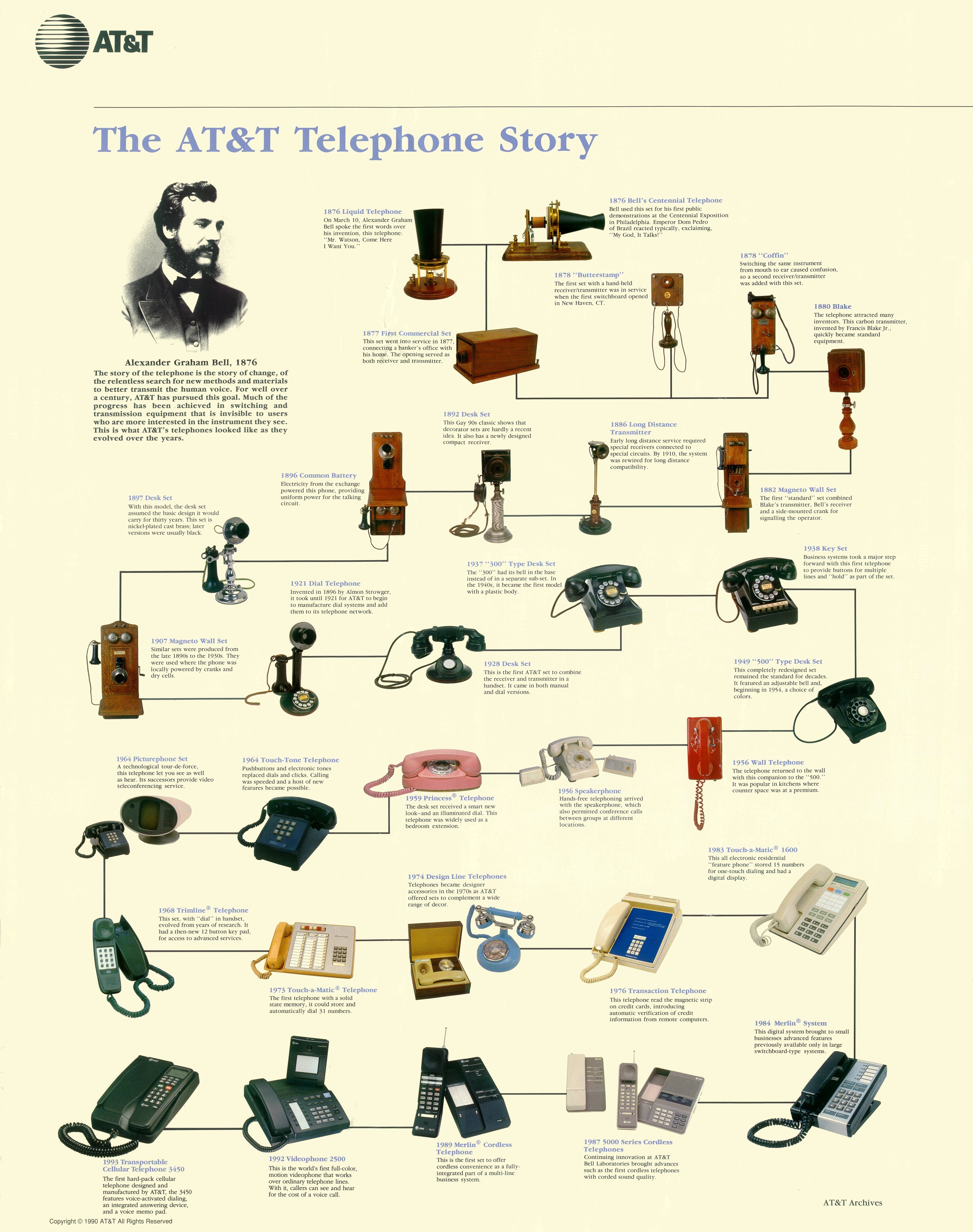 telecommunications evolution timeline essay The history of communications and its implications for the internet  work is to draw lessons from the evolution of all these services  if we compare the .
